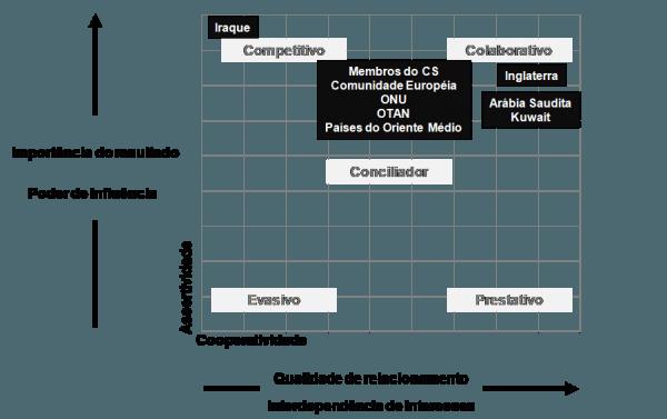 Matriz de Comportamento Estratégico