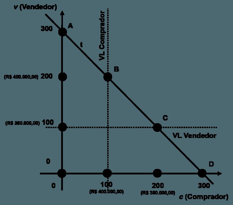 Gráfico Negociação Integrativa