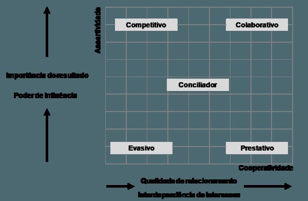 Matriz Estratégica